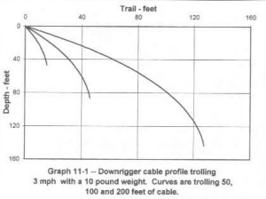 Down rigger chart - Northwest Fishing Reports